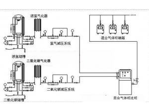 集中供气系统 (3)